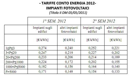 tabella tariffe impianti fotovoltaici 2012
